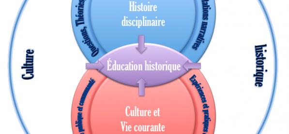 Au delà du clivage « récits » vs. « compétences »: modèle de l'éducation historique - Article du Public History Weekly -